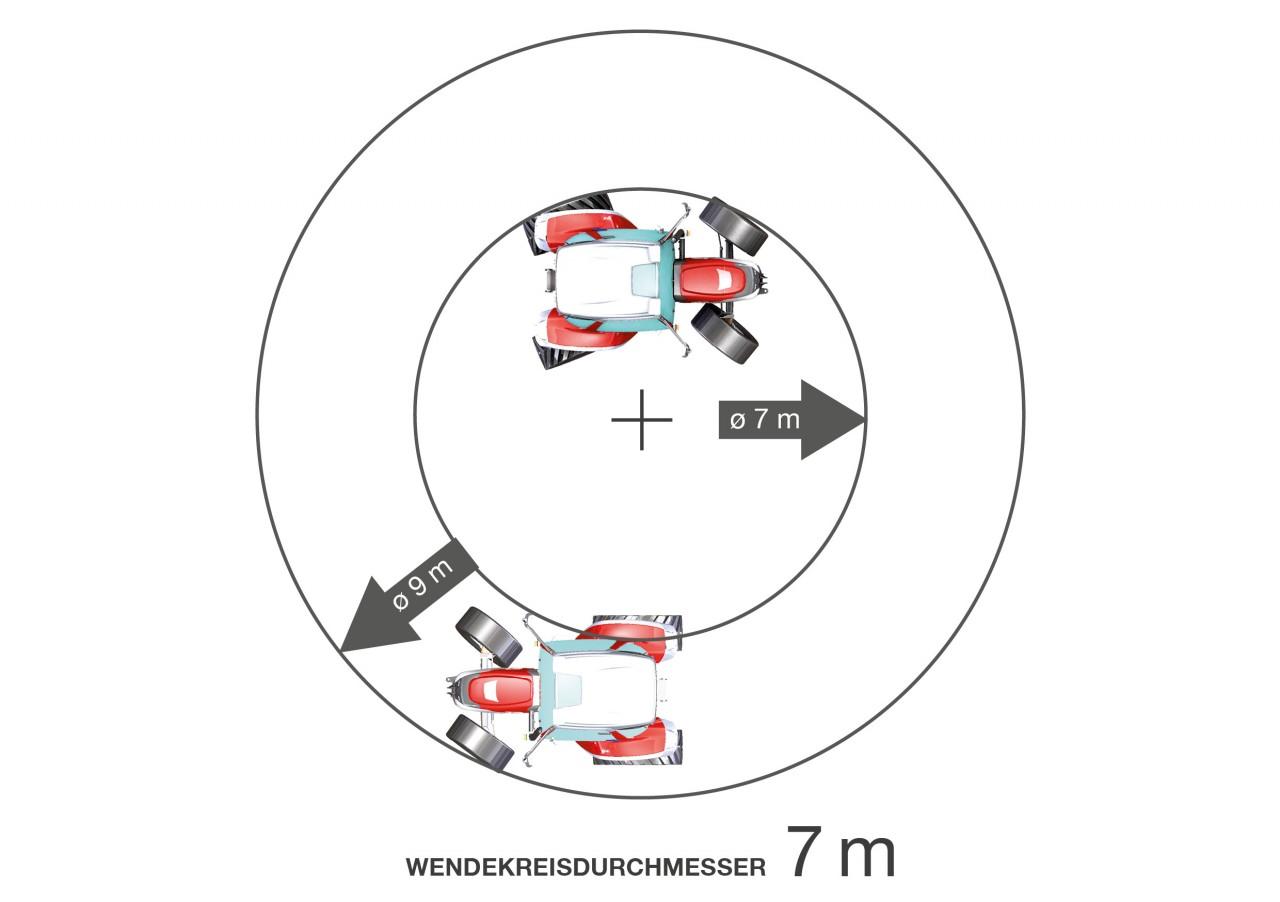 WENDEKREISDURCHM